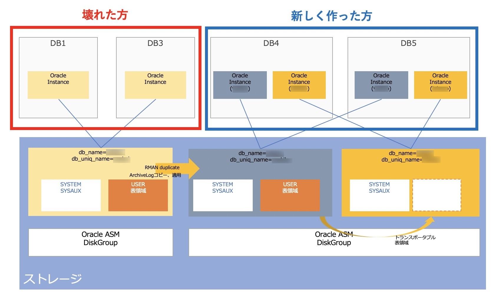Oracle復旧計画