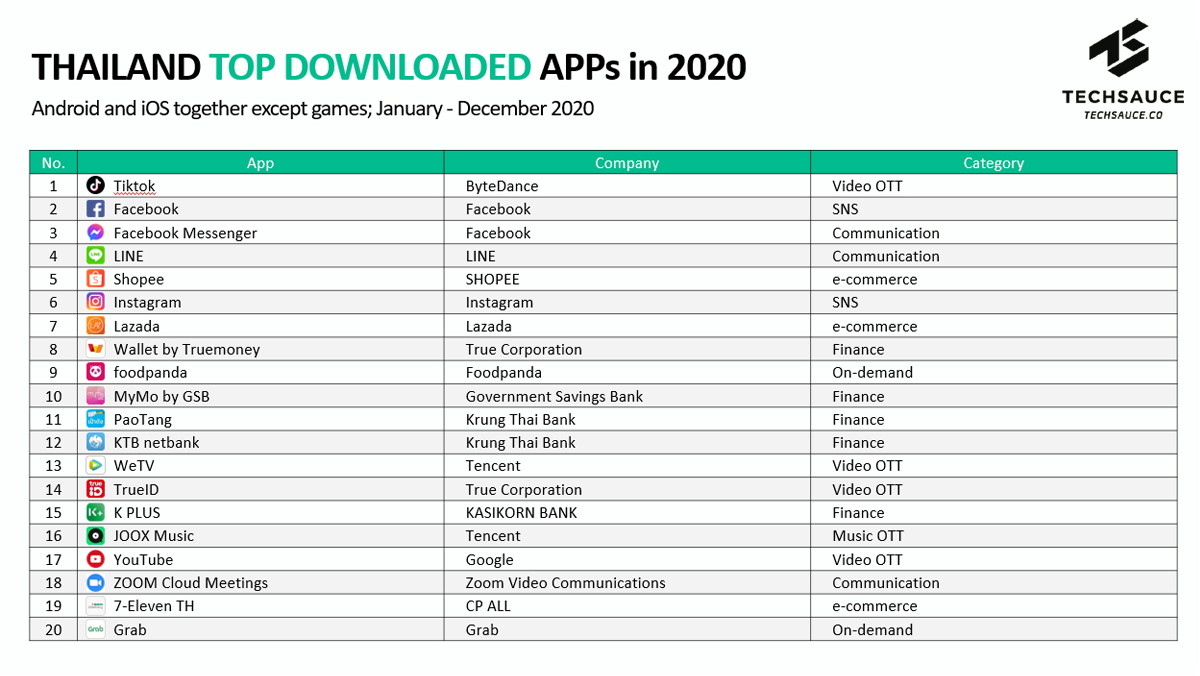 2020 Year in Review: Thailand's Top Mobile Apps with 10 Charts
