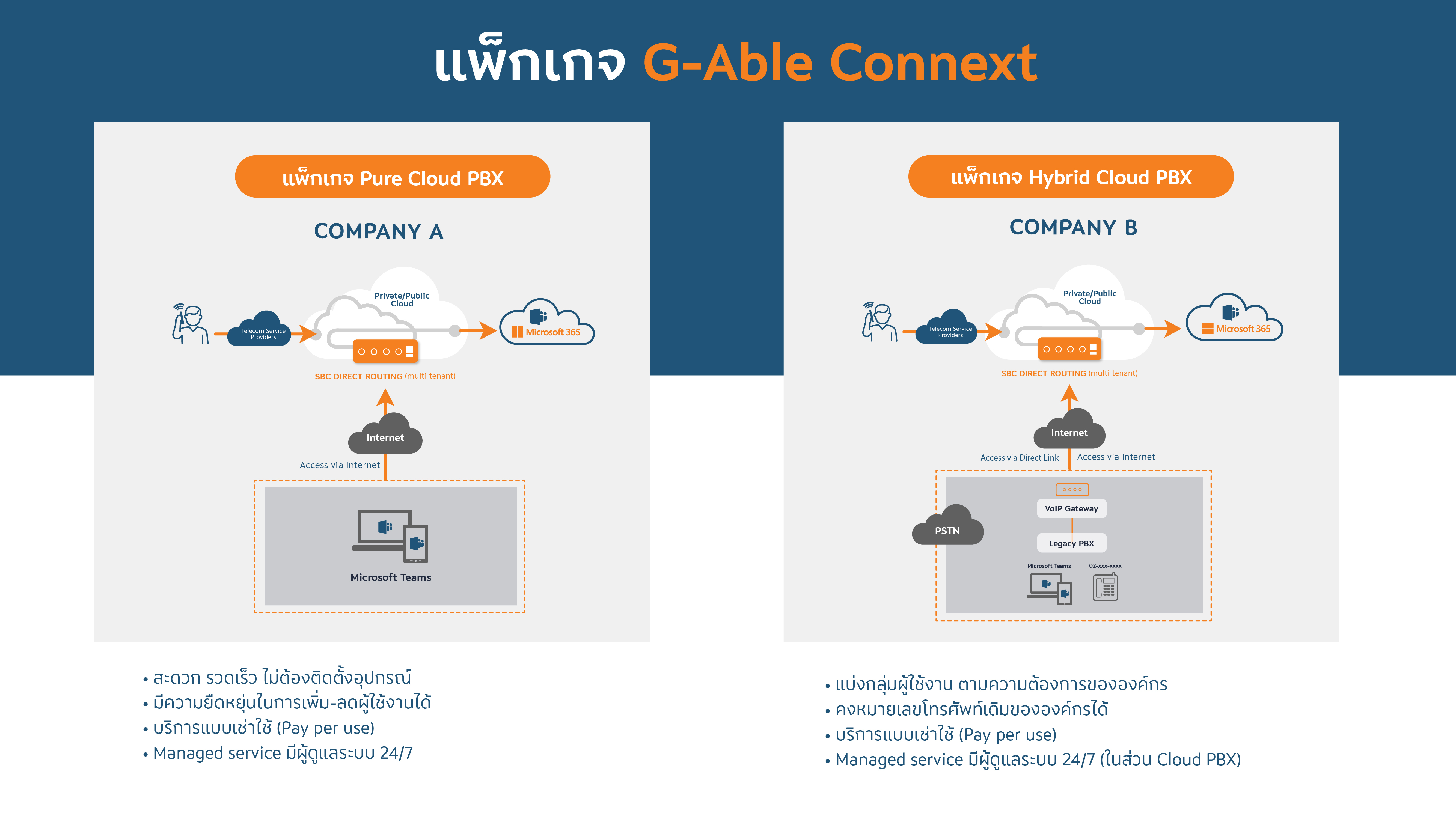 G-able-connext-package