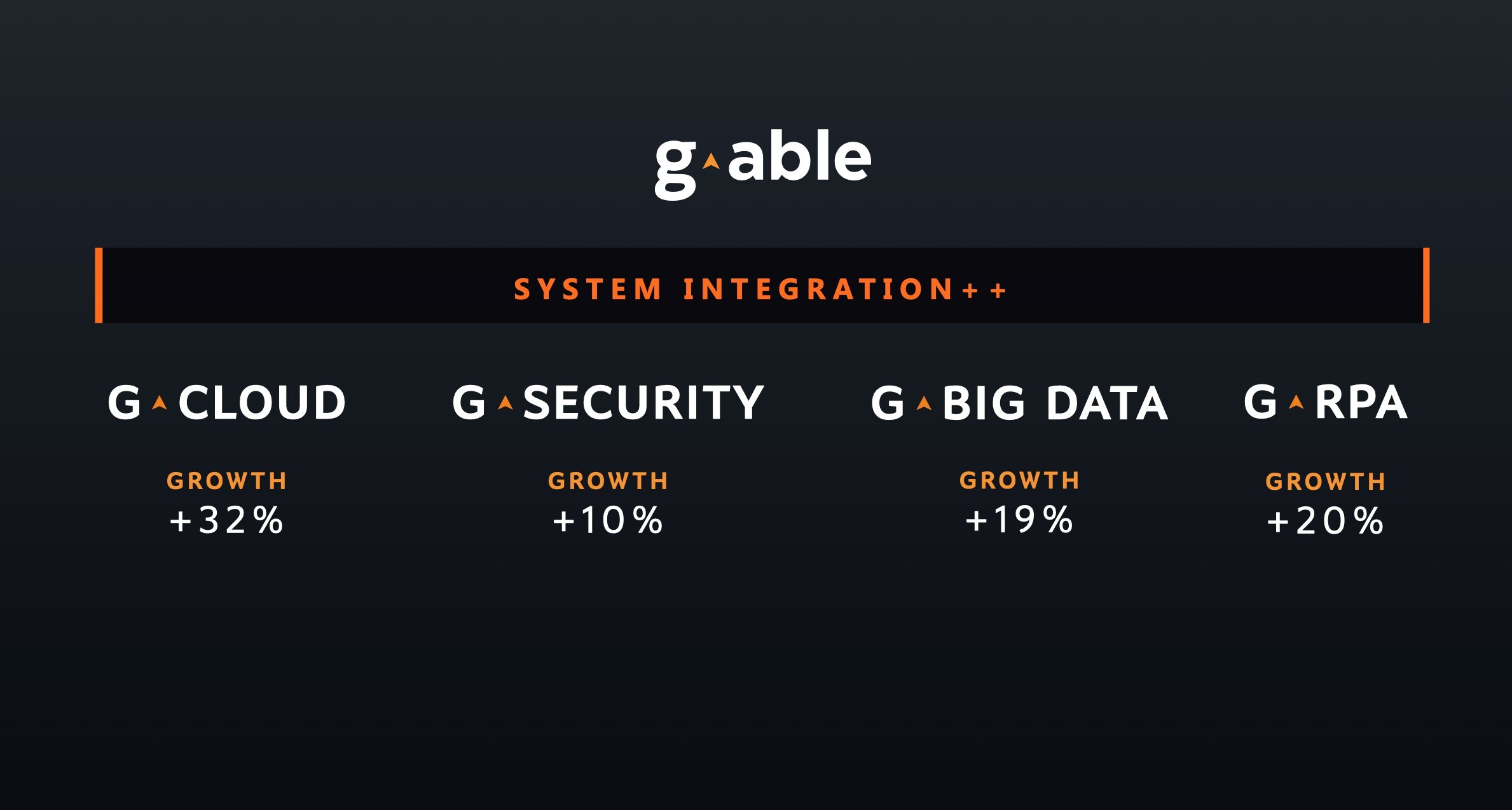 G-Able System Integration