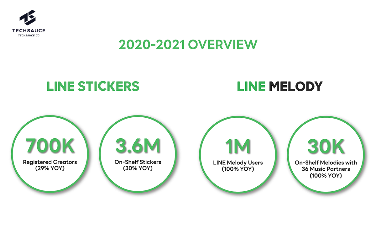 LINE Overview