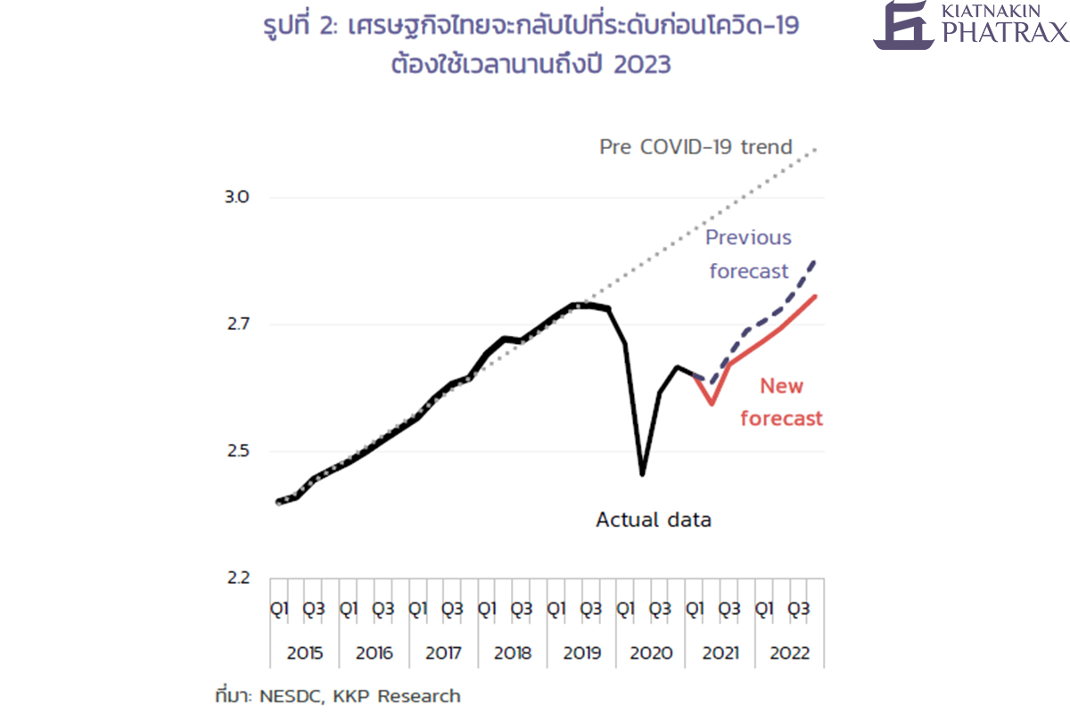 economy before vs. after COVID-19