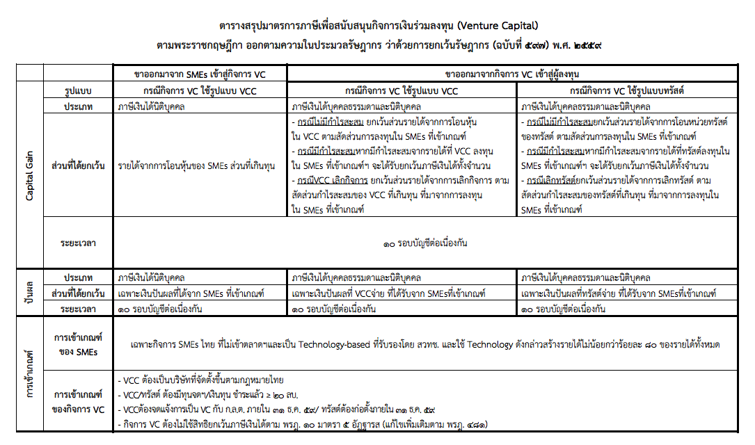 thai vc tax benefit