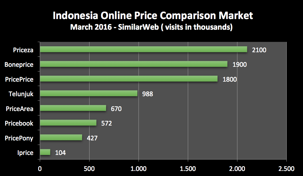 indonesia-price-comparison