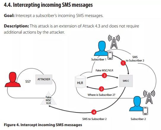 Intercepting incoming SMS messages