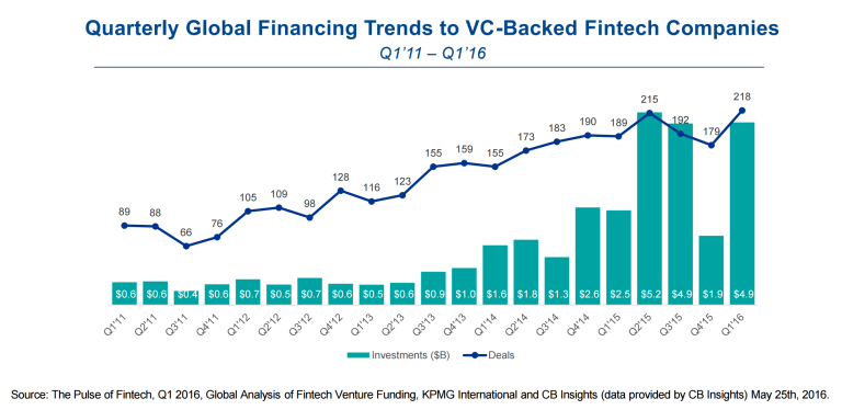 Quarterly-Global-Financing-Trends-to-VC-Backed-Fintech-Companies-768x374
