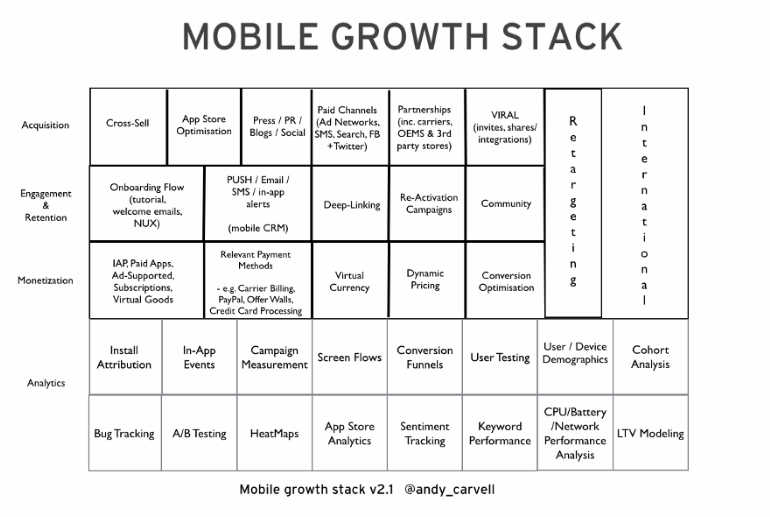 Mobile-growth-stack