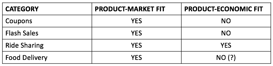 product-economic-fit-example
