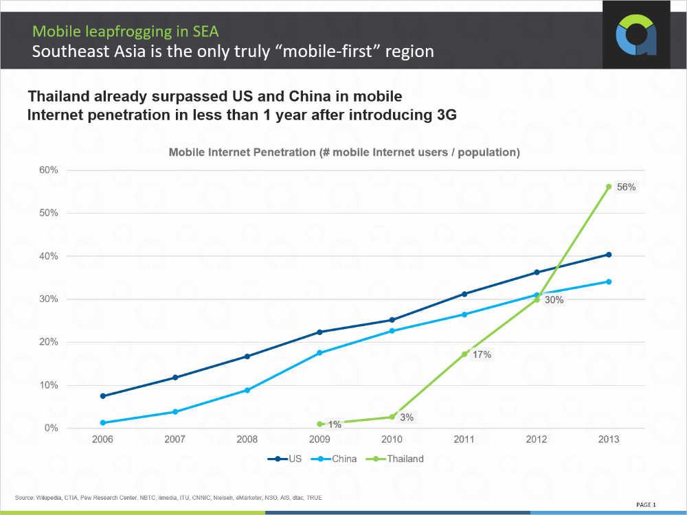 aCommerce-Appsflyer-mobile-first-region