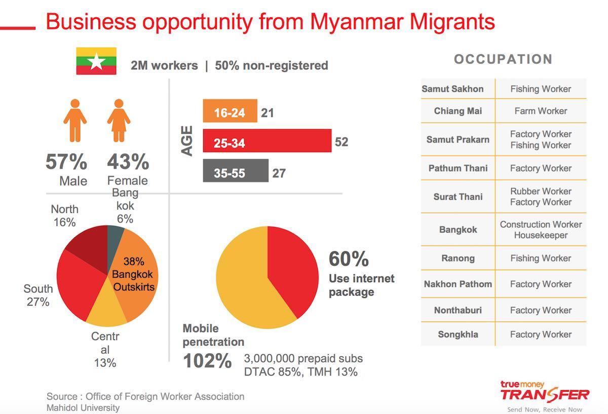 business opportunity myanmar migrants