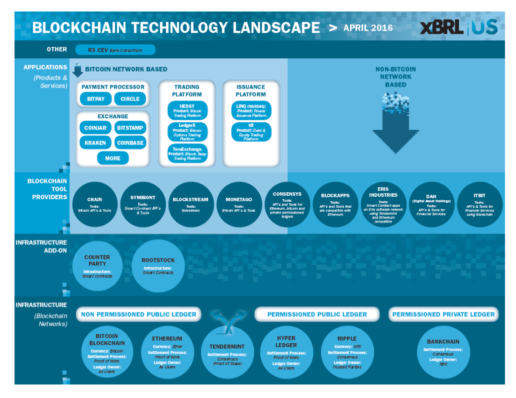 blockchain-technology-landscape-infographic-xbrl-us-1024x791