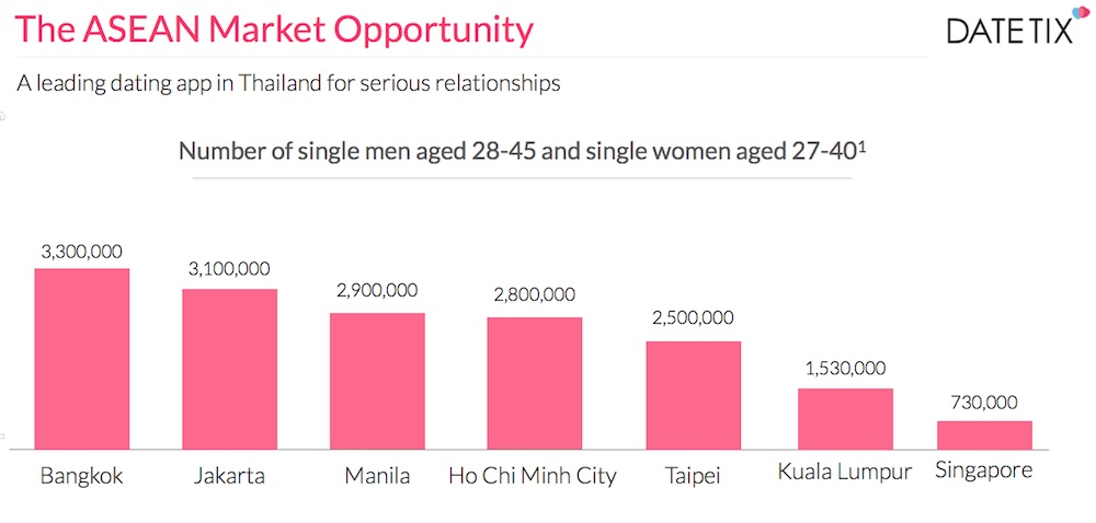 dating-app-opportunity