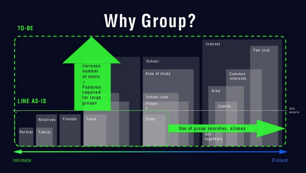 vision-for-line-group