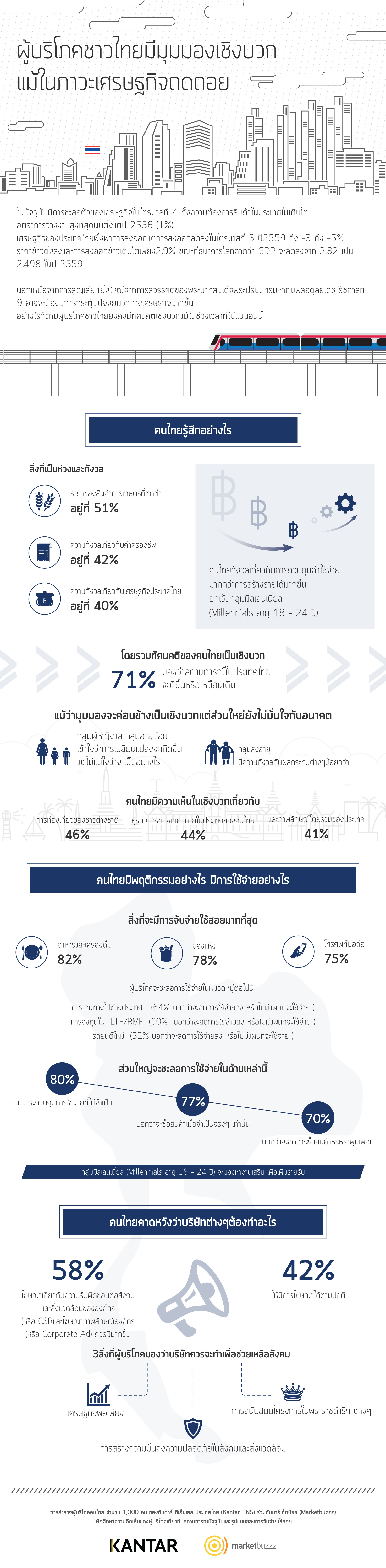 th-infographic-thailand-consumer-sentiment-final