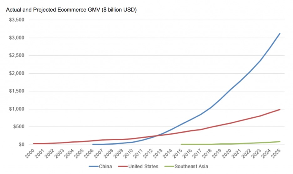 actual-and-projected-ecommerce-gmv-resized