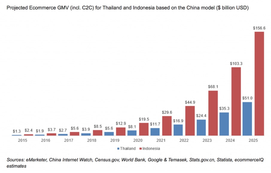 projected-ecommerce-gmv-thailand-indonesia