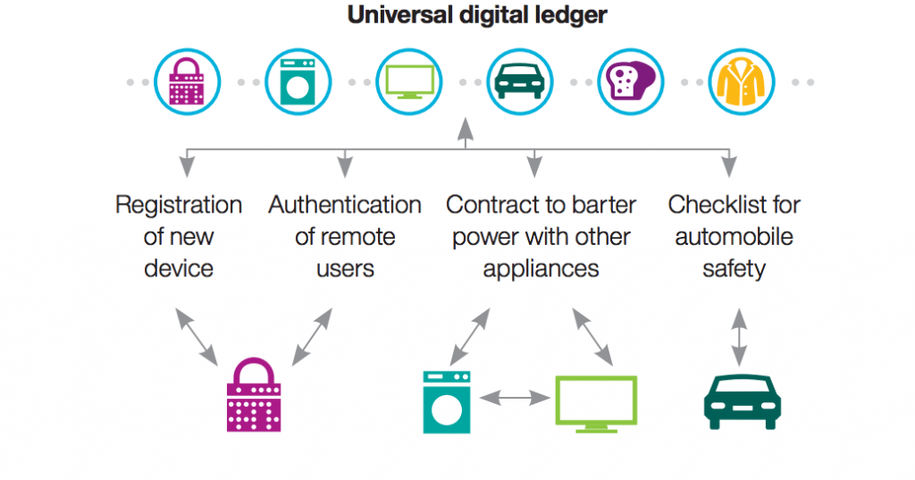ibm_digital-ledger