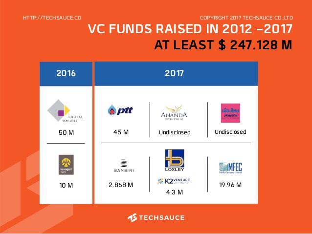 thai-tech-startup-ecosystem-report-2017-47-638