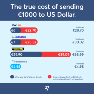 TransferWise-sending-from-the-Netherlands-to-the-US-300x300