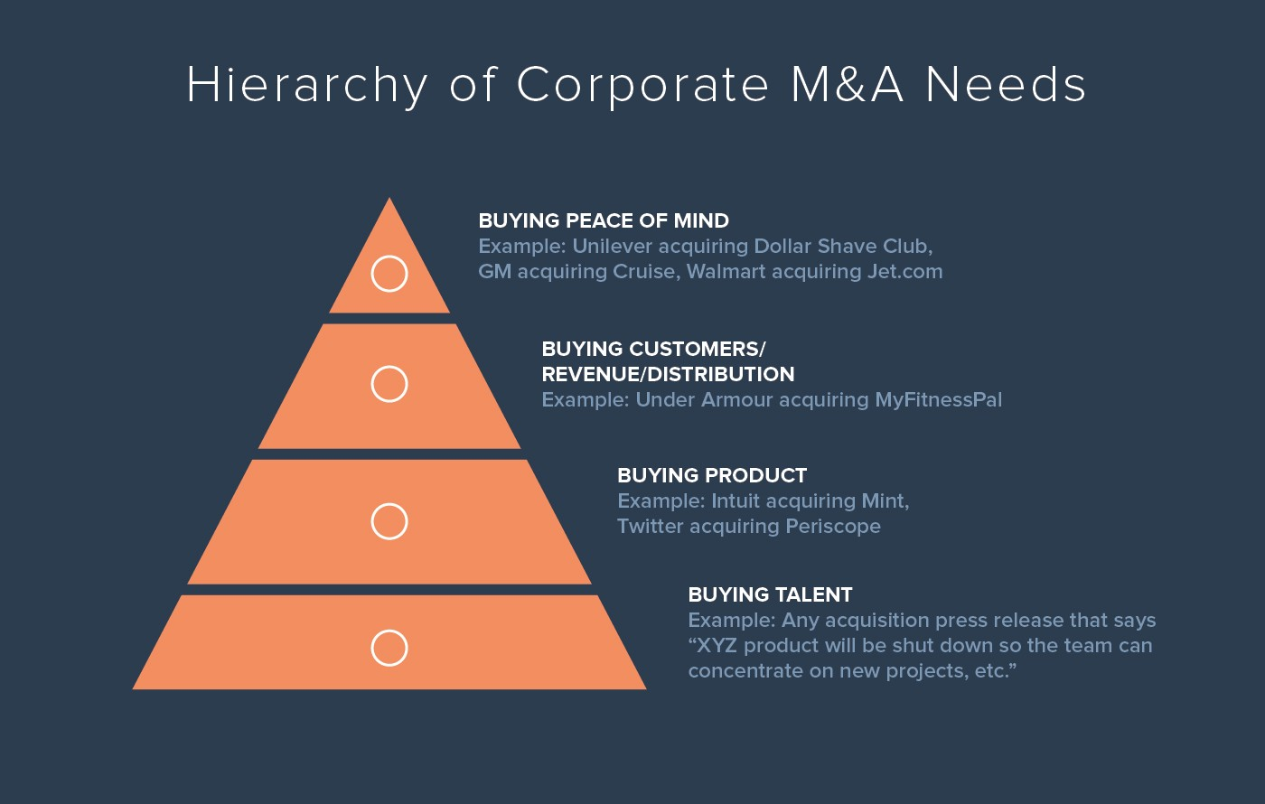 hierarchy of corporate ma needs