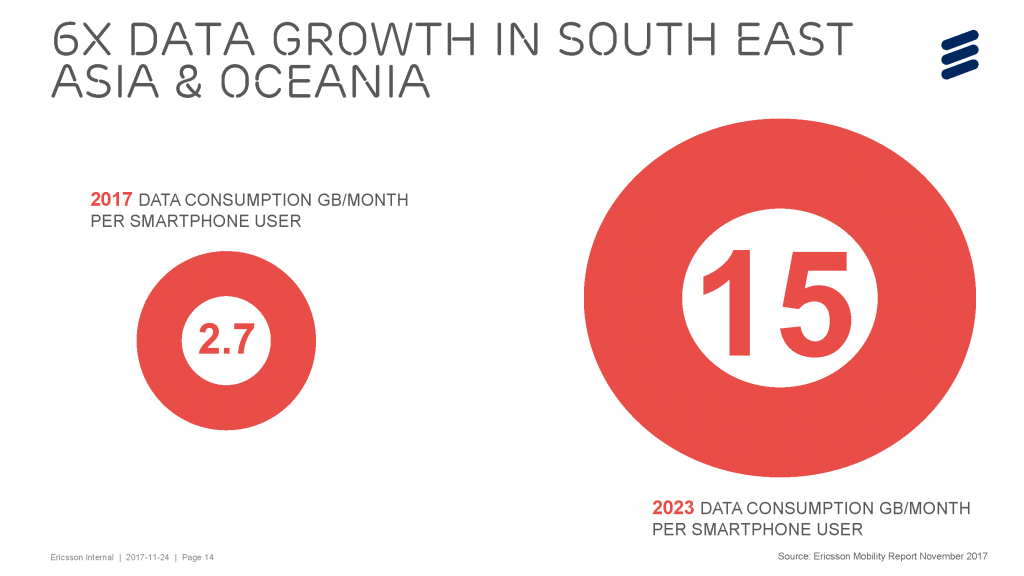 6x Data Growth in South East Asia & Oceania