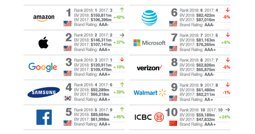 brandfinance top 10 most brand value 2018