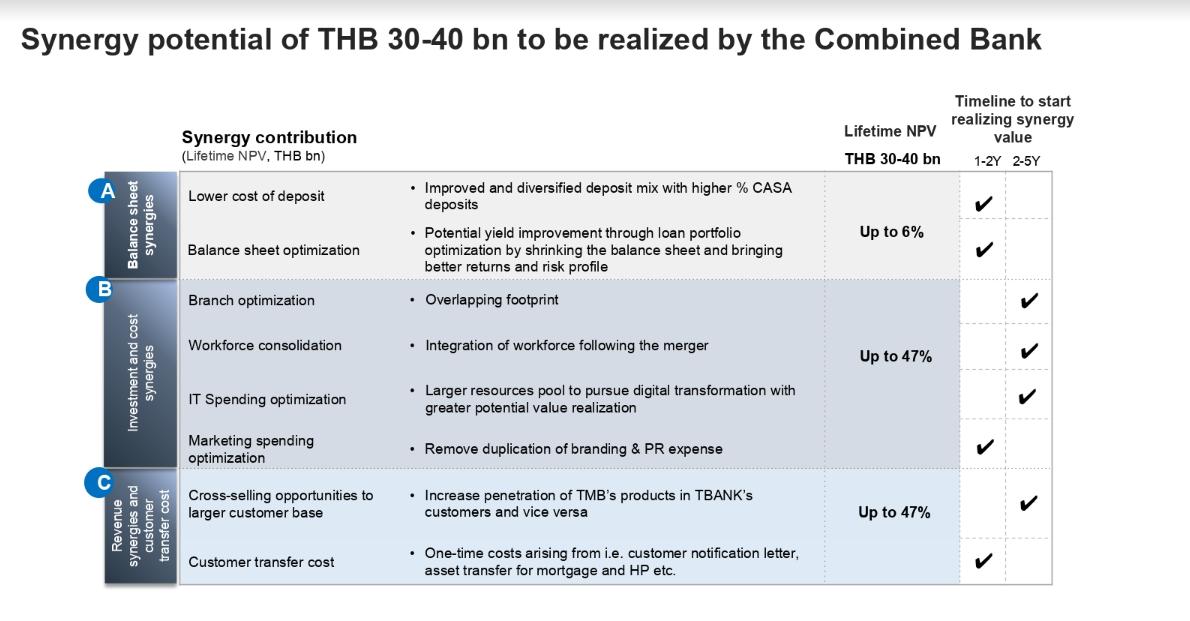 TMB-Tbank
