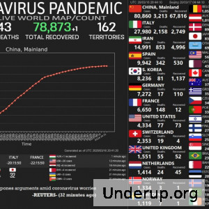 - SARS-nCovid19 has become pandemic. Numbers of infections and deaths are rising daily. To keep up with the number I suggest this link: Live-Feed    And the following channel solely dedicated to the virus pandemic: @coronavirusinfo  Regarding footage we won't post much. Much of the footage available is on mainstream media. If footage emerges that is critical, we will post it though. Until then you will get daily screenshots to compare the daily numbers. 16.03.2020