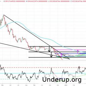 Altmarket : Consolidation avant pump ?