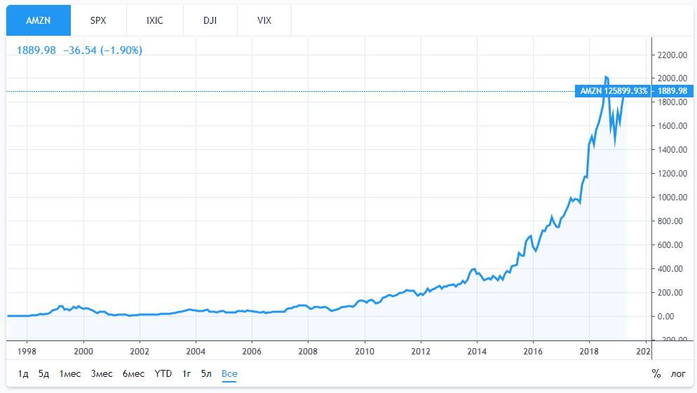 Акции Amazon курс
