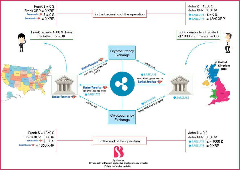 Как работает криптовалюта XRP