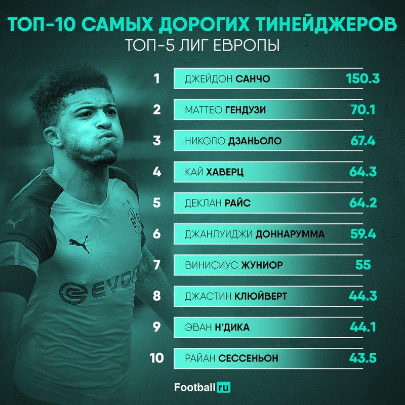 Самые дорогие молодые игроки Европы
