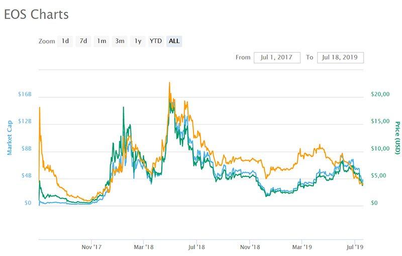 График курса и капитализации EOS