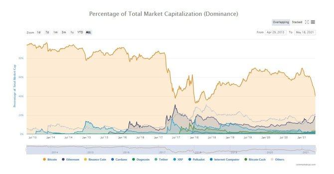 График доминации криптовалют