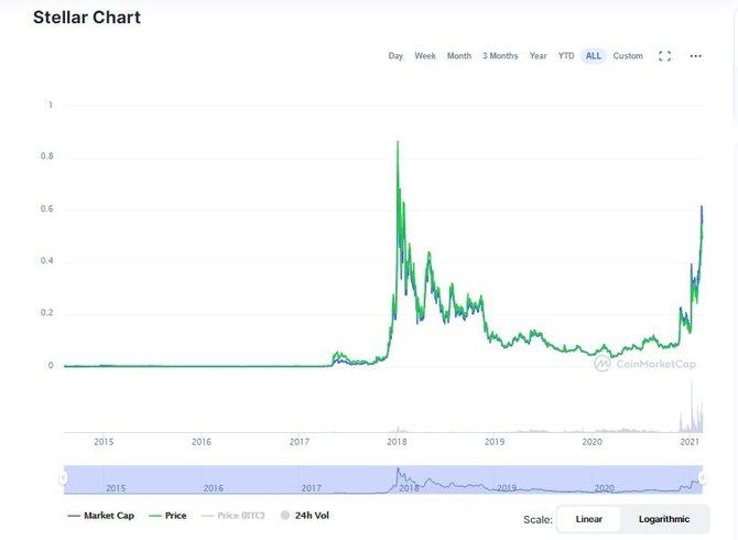 График криптовалюты Stellar