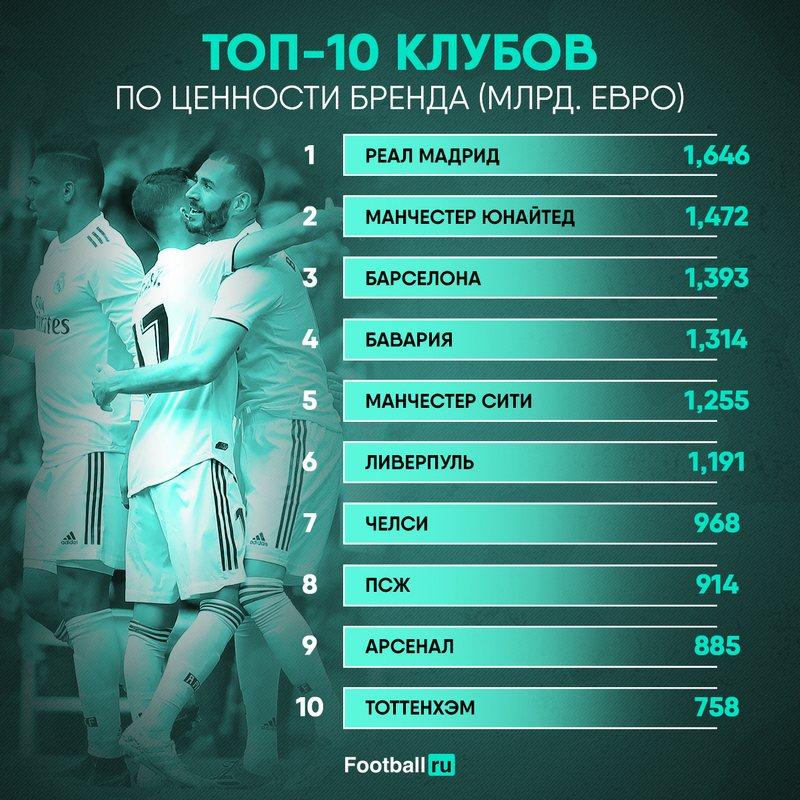 Реал лидирует в рейтинге лучших футбольных брендов