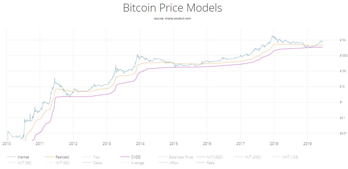Модель цены биткоина