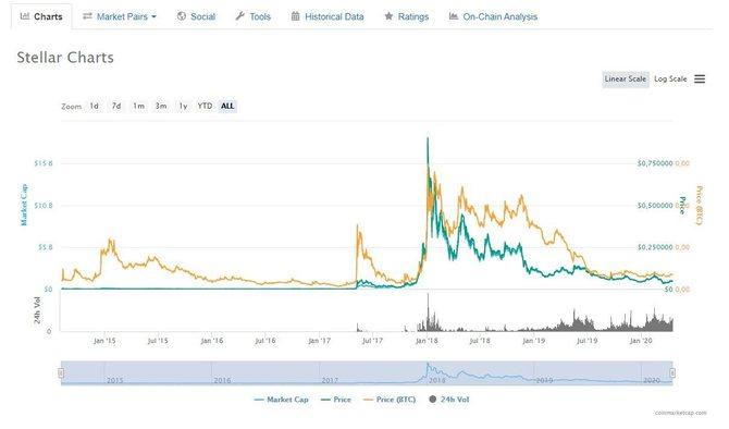 Bitcoin kapitalizacijos diagrama, Bitcoin Rinkos Kapitalizacija Diagramos