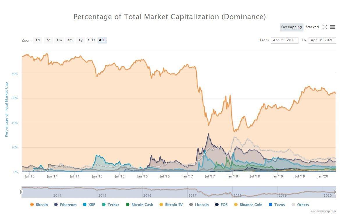 cryptocurrency rinkos kapitalizacija coinmarketcap