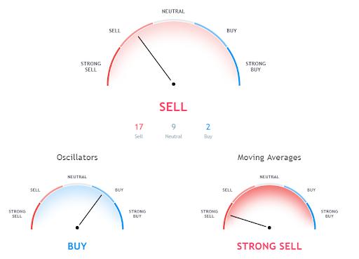 Прогноз Ripple от Tradingview