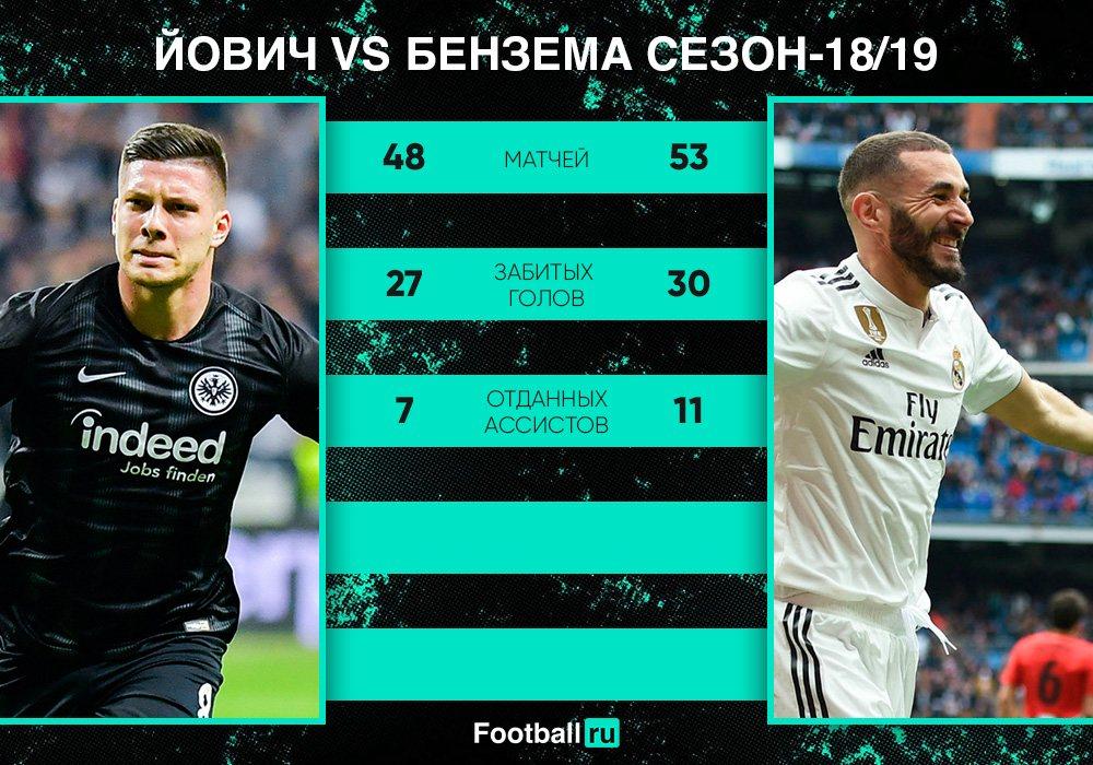 Сравнение Бензема и Йовича