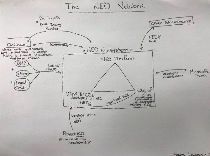 NEO: quotazione e grafico in tempo reale | giuseppeverdimaddaloni.it