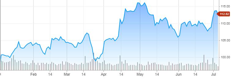 Цена акций JPMorgan