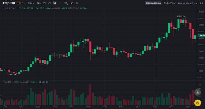 Свечной график Litecoin (Binance)