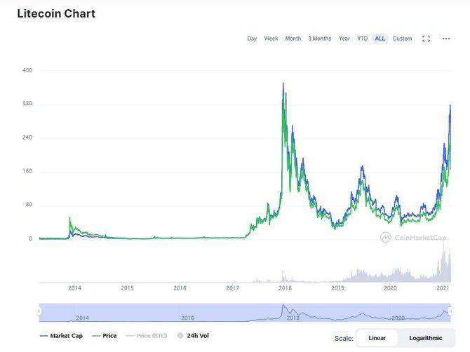Курс Лайткоин в долларах (CoinMarketCap)