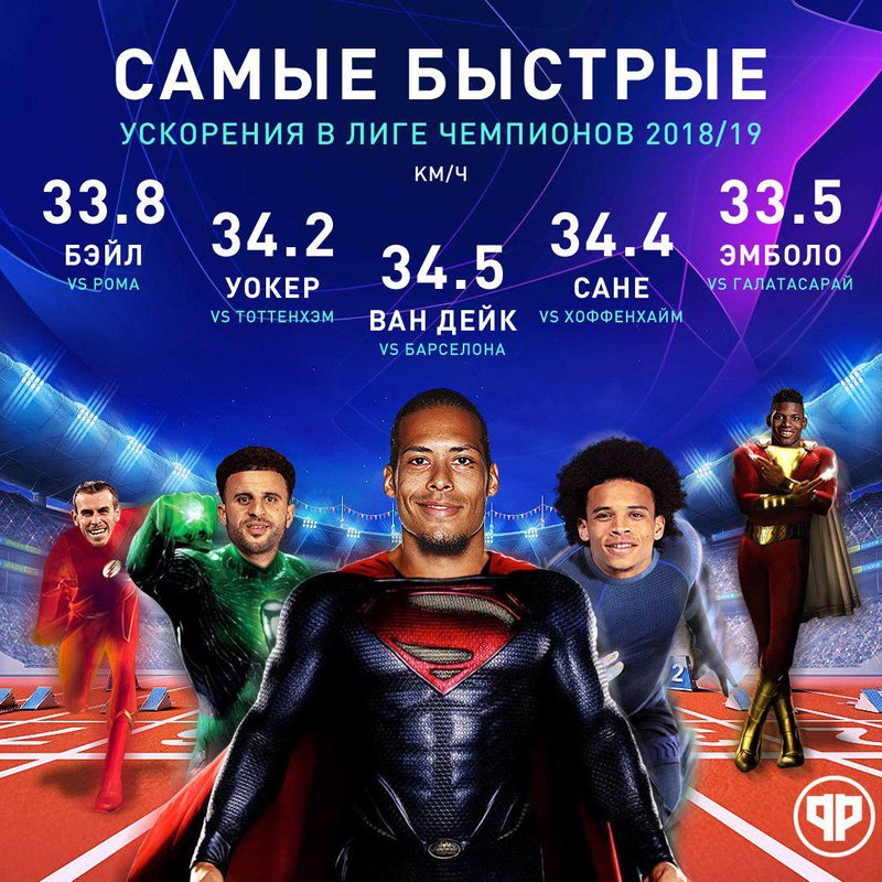 Самые быстрые игроки ЛЧ сезона-2018/19