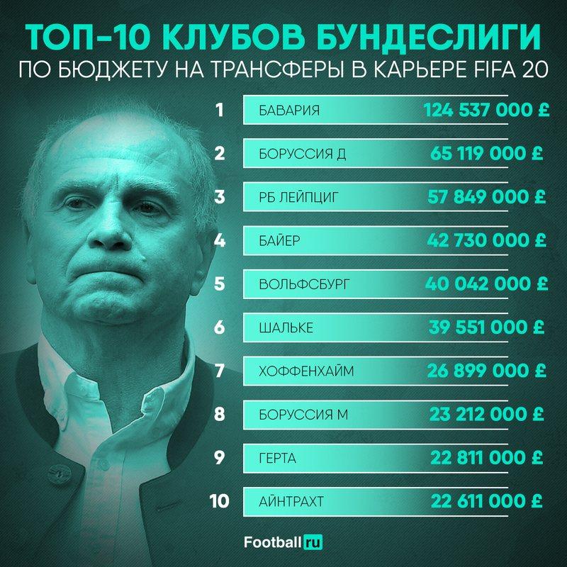 Бюджеты клубов Бундеслиги в FIFA 20
