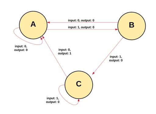Как работают транзакции Ethereum