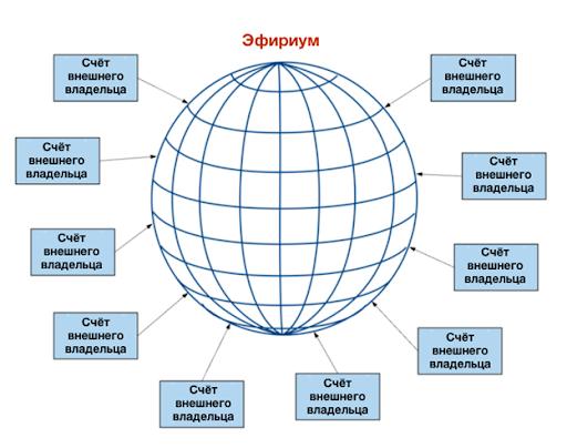 Модель счетов Ethereum