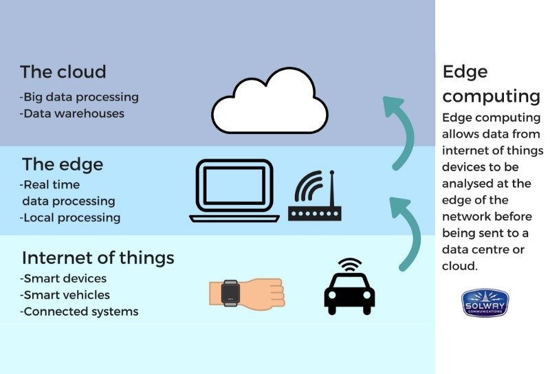 Технология Edge Computing
